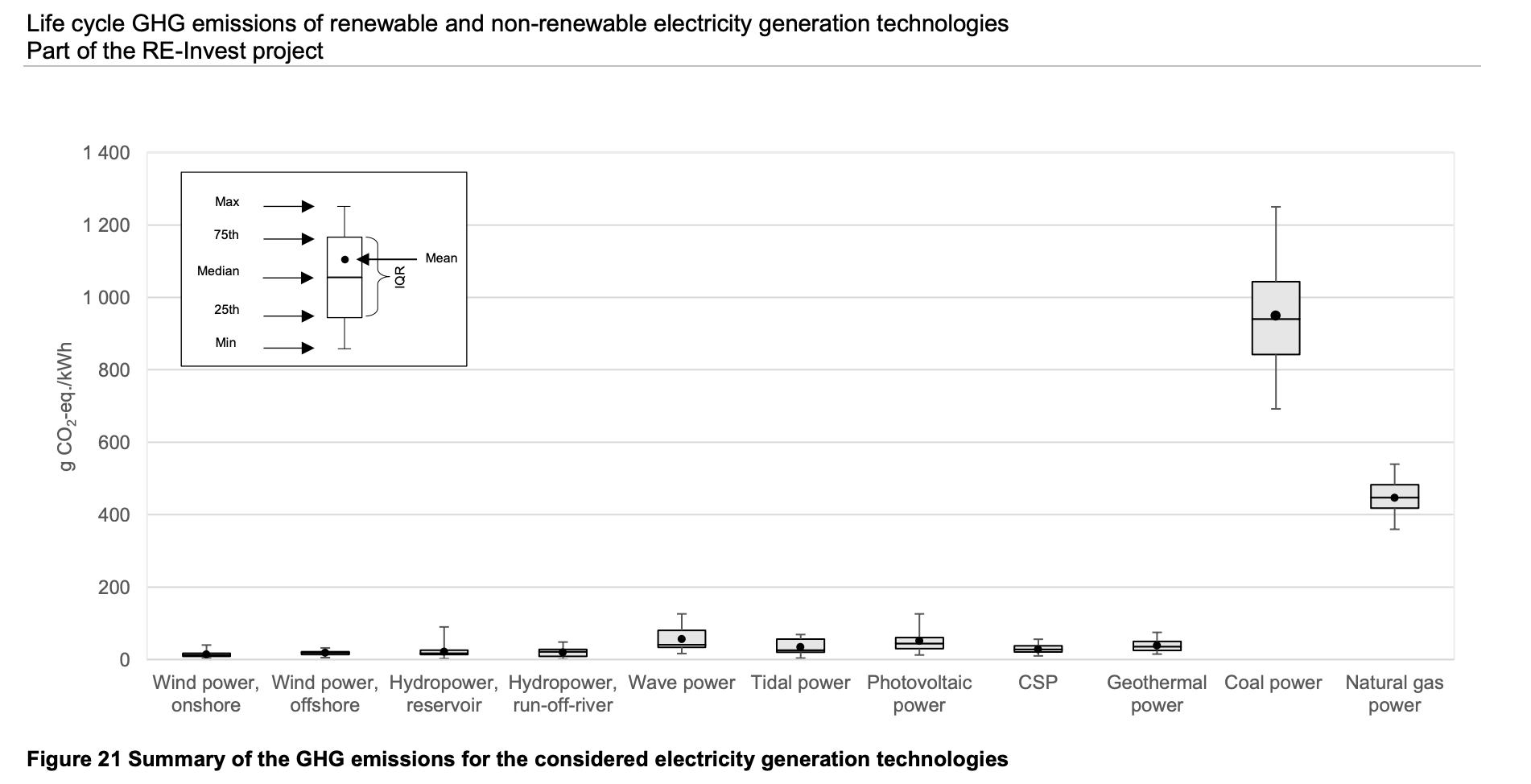 "US Department of Energy, National Renewable Energy Laboratory, ""Life Cycle Assessment Harmonization"""